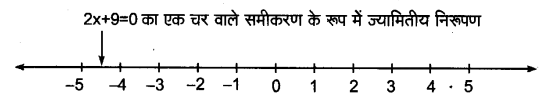 Maths NCERT Solutions Class 9 Linear Equations in Two Variables Hindi Medium 4.4 2