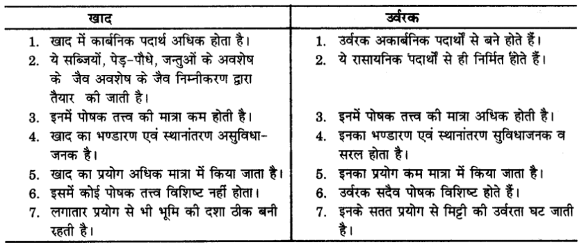 UP Board Solutions for Class 9 Science Chapter 15 Improvement in Food Resources (खाद्य संसाधनों में सुधार)