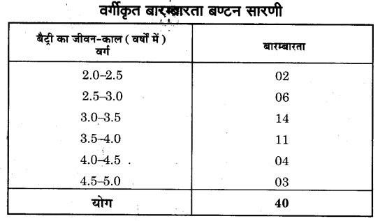 NCERT Solutions for Class 9 Maths Chapter 14 Statistics (Hindi Medium) 14.2 9.1