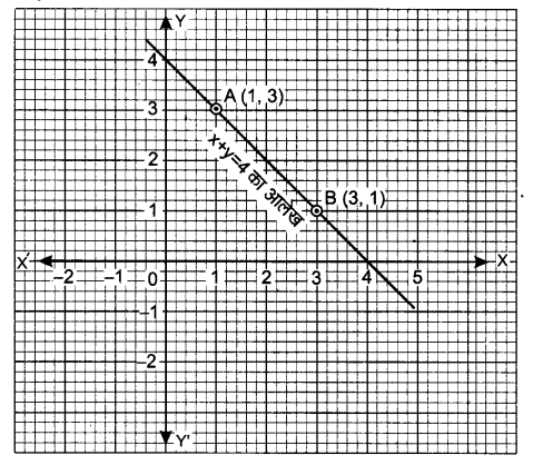 UP Board Solutions for Class 9 Maths Chapter 4 Linear Equations in Two Variables 4.3 1