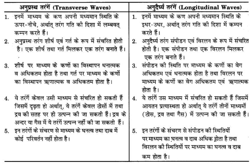UP Board Solutions for Class 9 Science Chapter 12 Sound s 7