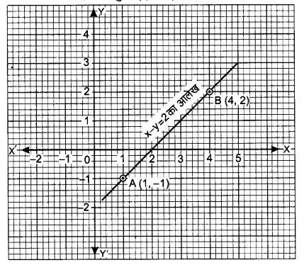 UP Board Solutions for Class 9 Maths Chapter 4 Linear Equations in Two Variables 4.3 1.1