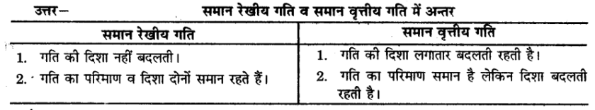 UP Board Solutions for Class 9 Science Chapter 8 Motion l 12