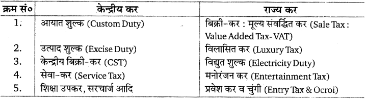 UP Board Solutions for Class 10 Social Science Chapter 7 (Section 4) 1