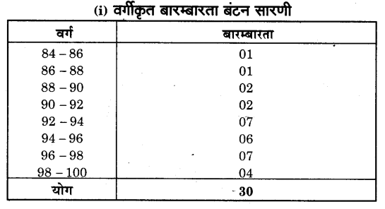 NCERT Solutions for Class 9 Maths Chapter 14 Statistics (Hindi Medium) 14.2 3.1
