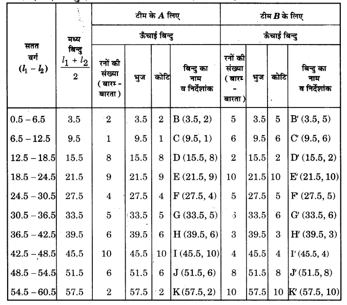 NCERT Solutions for Class 9 Maths Chapter 14 Statistics (Hindi Medium) 14.3 7.2