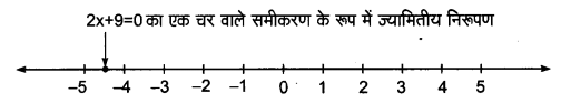 UP Board Solutions for Class 9 Maths Chapter 4 Linear Equations in Two Variables 4.4 2