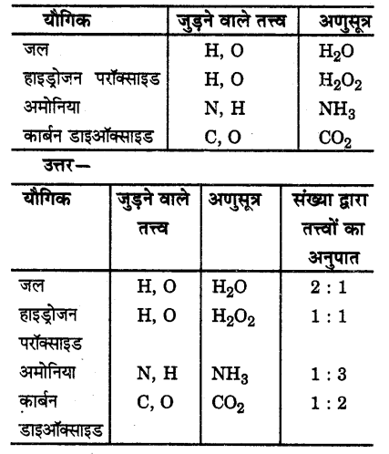 UP Board Solutions for Class 9 Science Chapter 3 Atoms and Molecules 41 1
