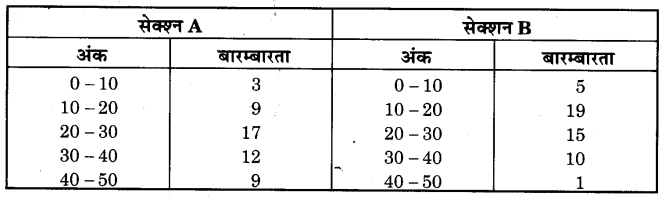 NCERT Solutions for Class 9 Maths Chapter 14 Statistics (Hindi Medium) 14.3 6