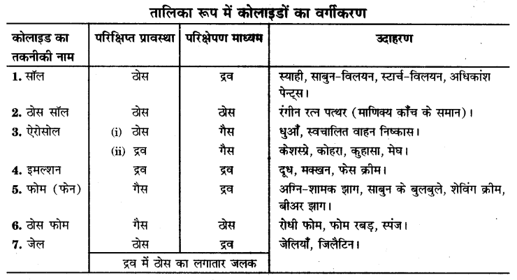 UP Board Solutions for Class 9 Science Chapter 2 Is Matter Around us Pure l 8