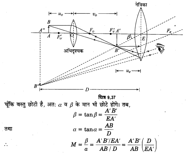 UP Board Solutions for Class 12 Physics Chapter 9 Ray Optics and Optical Instruments LAQ 15.1