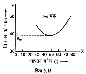 UP Board Solutions for Class 12 Physics Chapter 9 Ray