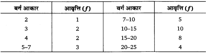 UP Board Solutions for Class 11 Economics Statistics for Economics Chapter 5 Measures of Central Tendency 35