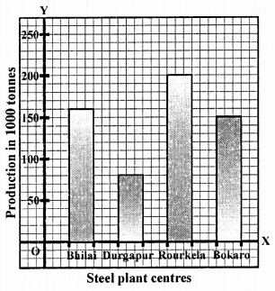 RD Sharma Class 9 Solutions Chapter 23 Graphical Representation of Statistical Data Ex 23.2 5a
