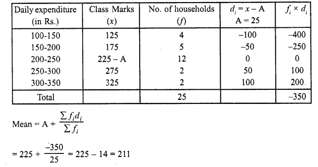 RD Sharma Class 10 Solutions Chapter 15 Statistics Ex 15.3 22a