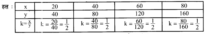 UP Board Solutions for Class 7 Maths Chapter 7 वाणिज्य गणित 1