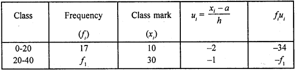 RD Sharma Class 10 Solutions Chapter 15 Statistics Ex 15.3 28a