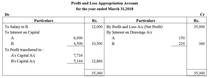 TS Grewal Accountancy Class 12 Solutions Chapter 1 Accounting for Partnership Firms - Fundamentals Q46