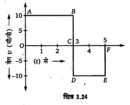 UP Board Solutions for Class 11 Physics Chapter 3 Motion in a Straight Line v2a