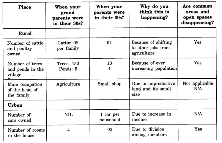NCERT Solutions for Class 8 geography Chapter 2.3
