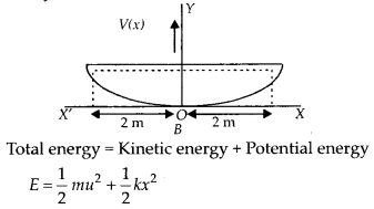 NCERT Solutions for Class 11 Physics Chapter 6 Work Energy And Power 3