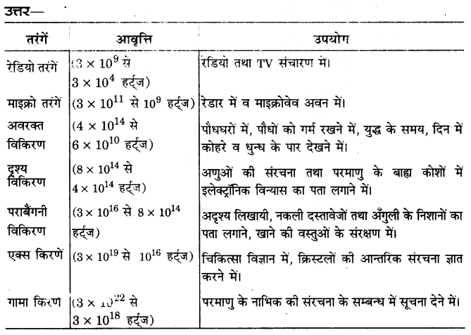 UP Board Solutions for Class 12 Physics Chapter 8 Electromagnetic Waves SAQ 3
