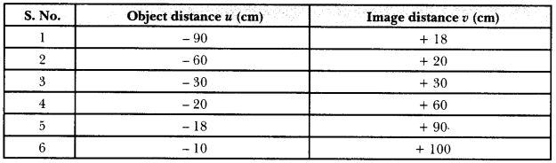 CBSE Sample Papers for Class 10 Science Paper 9 17
