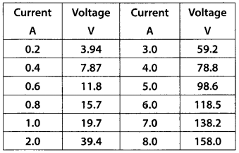 NCERT Solutions for Class 12 Physics Chapter 3 Current Electricity 27