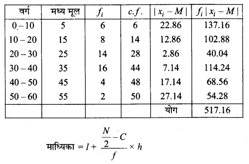 UP Board Solutions for Class 11 Maths Chapter 15 Statistics 15.1 11.1