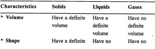 Selina Concise Chemistry Class 6 ICSE Solutions - Scatter-e2