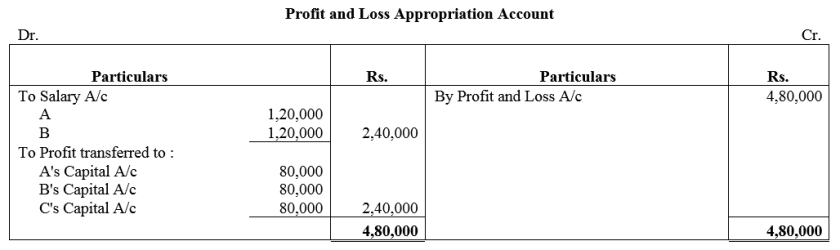 TS Grewal Accountancy Class 12 Solutions Chapter 1 Accounting for Partnership Firms - Fundamentals Q24