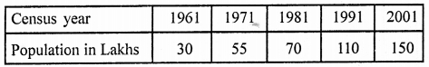 RD Sharma Class 9 Solutions Chapter 23 Graphical Representation of Statistical Data Ex 23.1 3