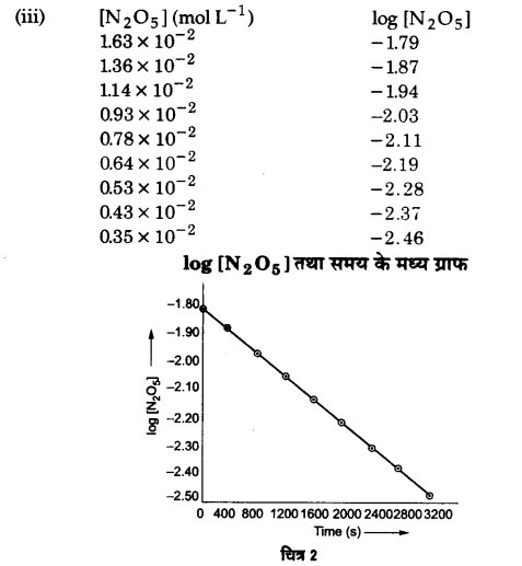 UP Board Solutions for Class 12 Chapter 4 Chemical Kinetics 2Q.15.3