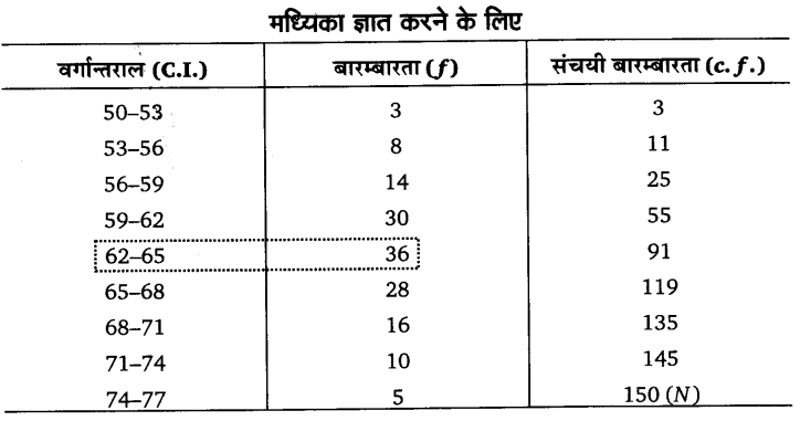 UP Board Solutions for Class 11 Economics Statistics for Economics Chapter 5 Measures of Central Tendency 21