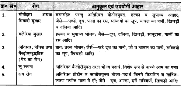 UP Board Solutions for Class 10 Home Science Chapter 16 विभिन्न रोगों में रोगी का भोजन