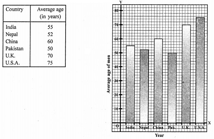 RD Sharma Class 9 Book Chapter 23 Graphical Representation of Statistical Data