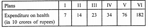 RD Sharma Math Solution Class 9 Chapter 23 Graphical Representation of Statistical Data
