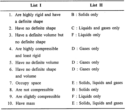 Selina Concise Chemistry Class 6 ICSE Solutions - Scatter-f2