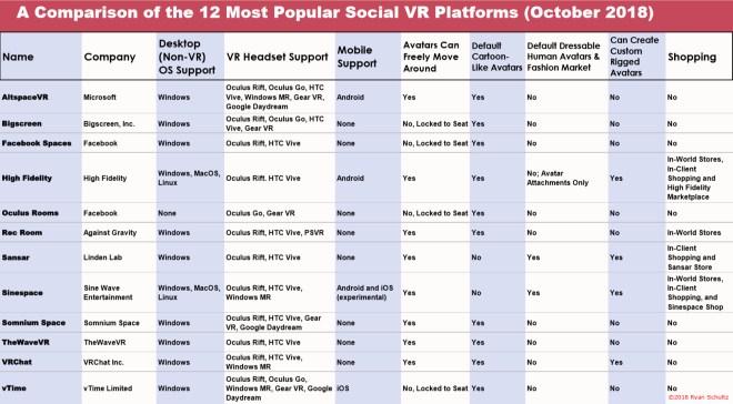 Social VR Platform Comparison Chart 22 Oct 2018