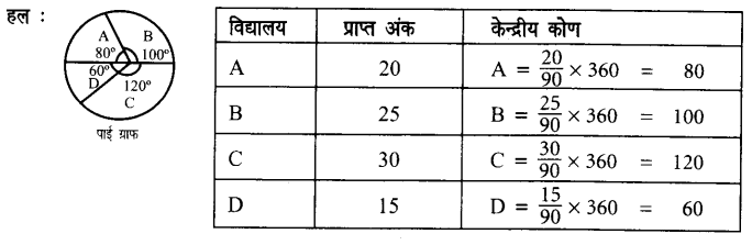UP Board Solutions for Class 7 Maths Chapter 3 साँख्यिकी 5