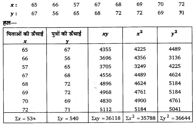 UP Board Solutions for Class 11 Economics Statistics for Economics Chapter 7 Correlation (सहसंबंध)