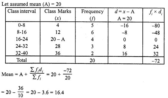 RD Sharma Class 10 Solutions Chapter 15 Statistics Ex 15.3 11a