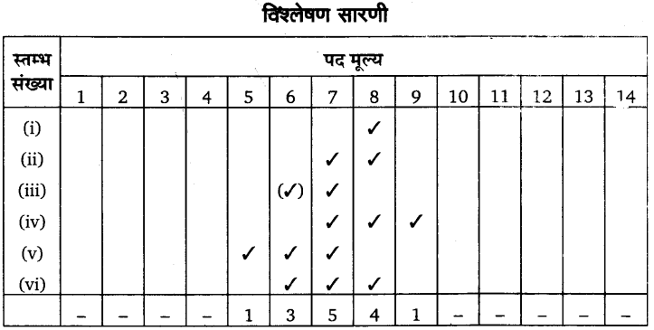 UP Board Solutions for Class 11 Economics Statistics for Economics Chapter 5 Measures of Central Tendency 62