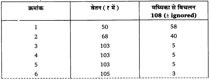 UP Board Solutions for Class 11 Economics Statistics for Economics Chapter 6 Measures of Dispersion 69