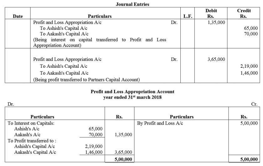 TS Grewal Accountancy Class 12 Solutions Chapter 1 Accounting for Partnership Firms - Fundamentals Q21