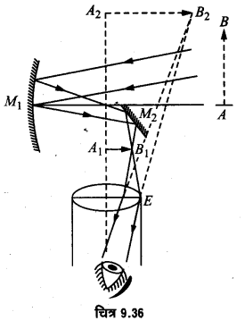 UP Board Solutions for Class 12 Physics Chapter 9 Ray Optics and Optical Instruments LAQ 14
