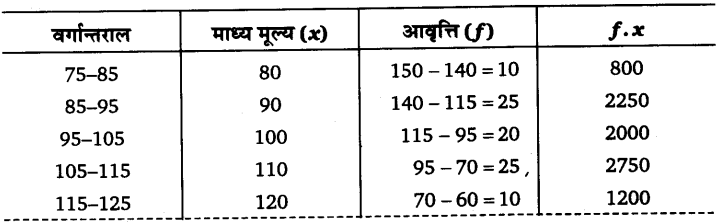 UP Board Solutions for Class 11 Economics Statistics for Economics Chapter 5 Measures of Central Tendency 7