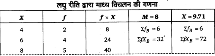 UP Board Solutions for Class 11 Economics Statistics for Economics Chapter 6 Measures of Dispersion 87