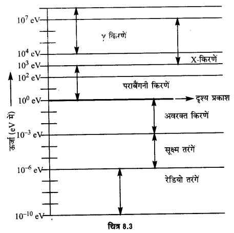 UP Board Solutions for Class 12 Physics Chapter 8 Electromagnetic Waves Q9.5