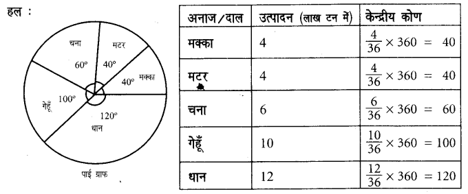 UP Board Solutions for Class 7 Maths Chapter 3 साँख्यिकी 11